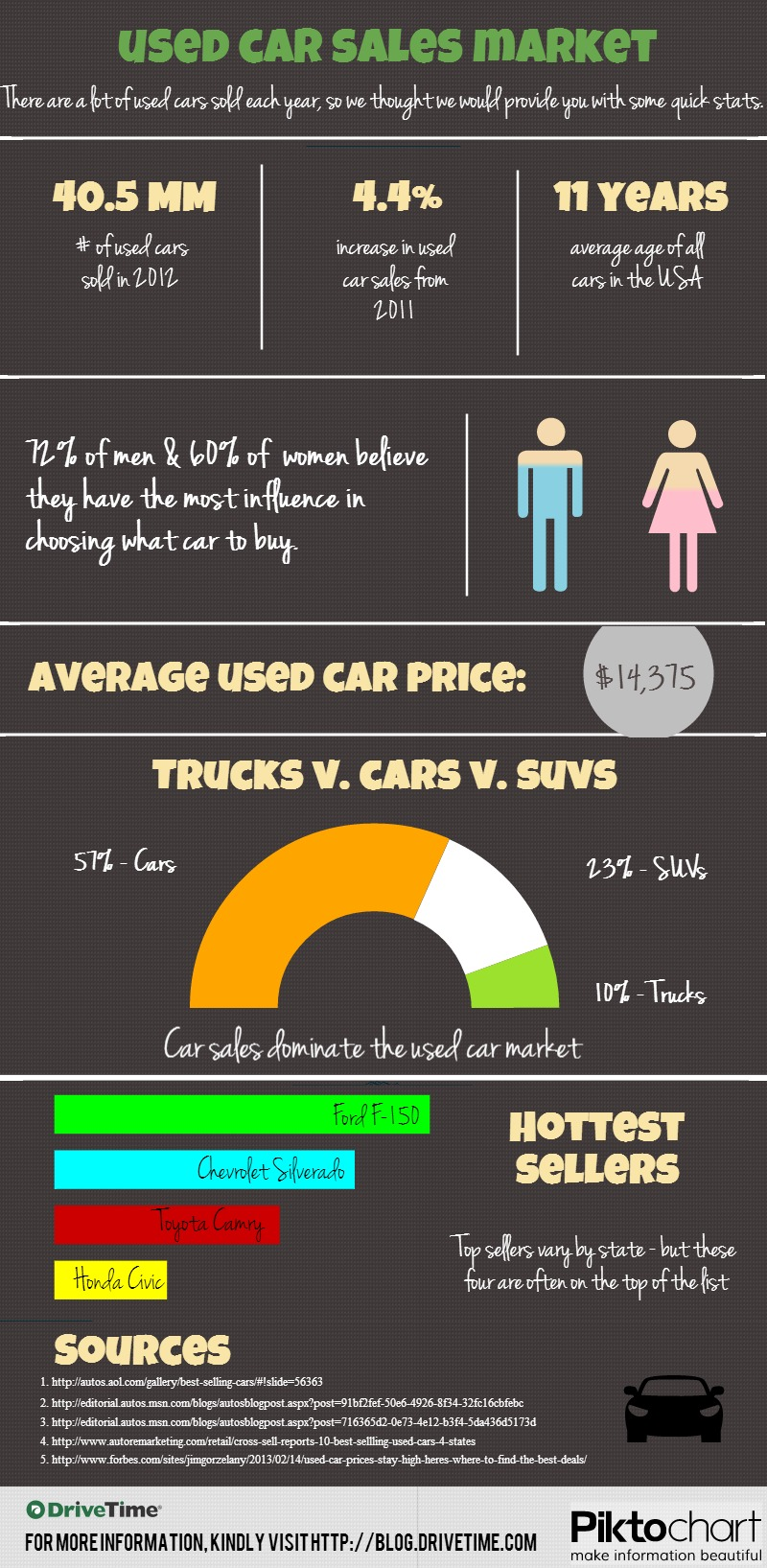 Check Out The 2012 Used Car Sales Market Stats