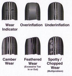 how to determine tyre wear